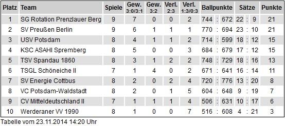 9. Spieltag: SG Rotation Prenzlauer Berg – SV Preußen Berlin