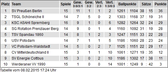 15. Spieltag: KSC ASAHI Spremberg – SV Preußen Berlin